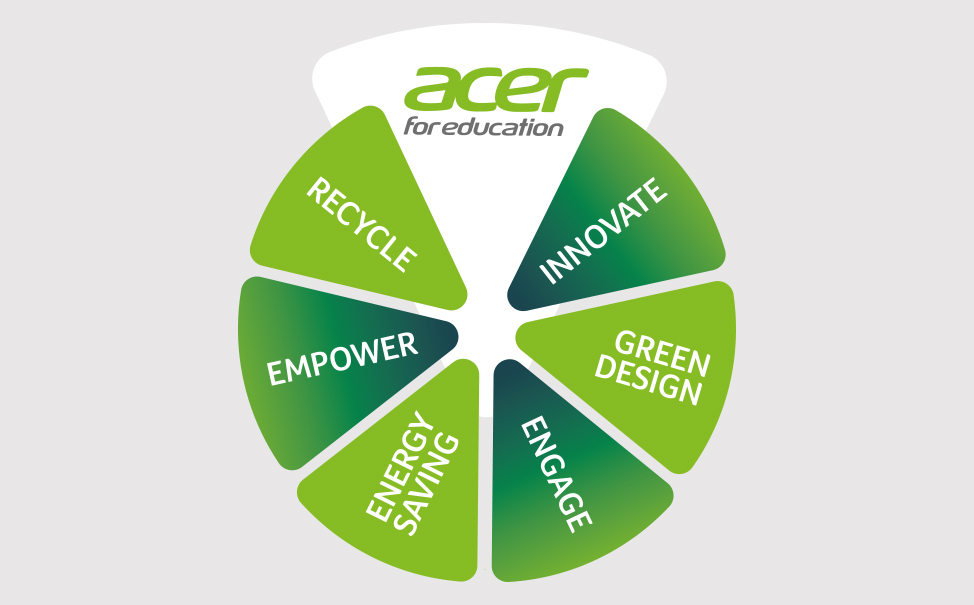 Acer for education sostenibilidad